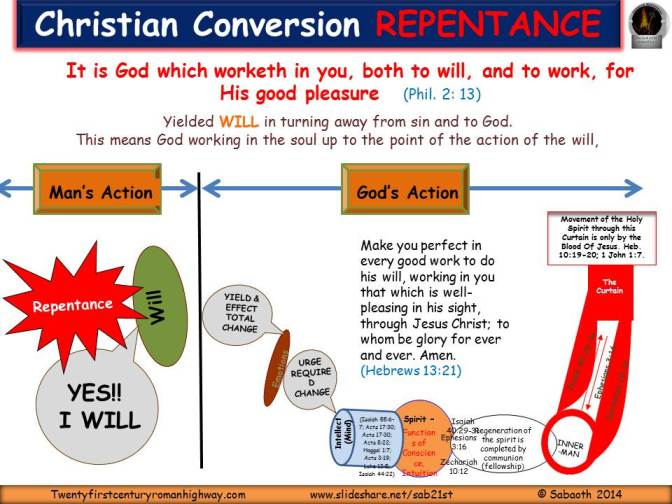 Repentance In Christian Conversion